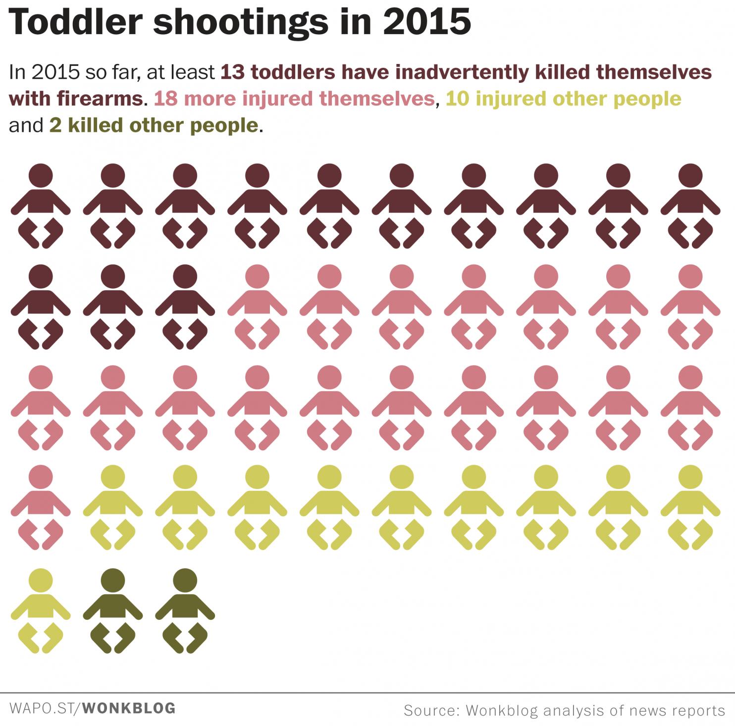 Bambini e armi