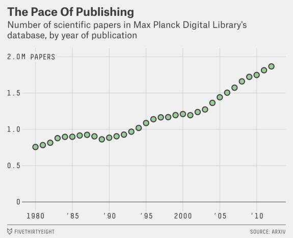 truth-vigilantes-publications-by-year